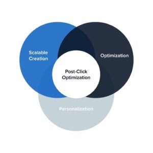 Skyrocket Your Advertising ROI with Post-Click Optimization