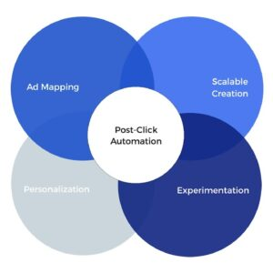 What is Post-Click Automation?